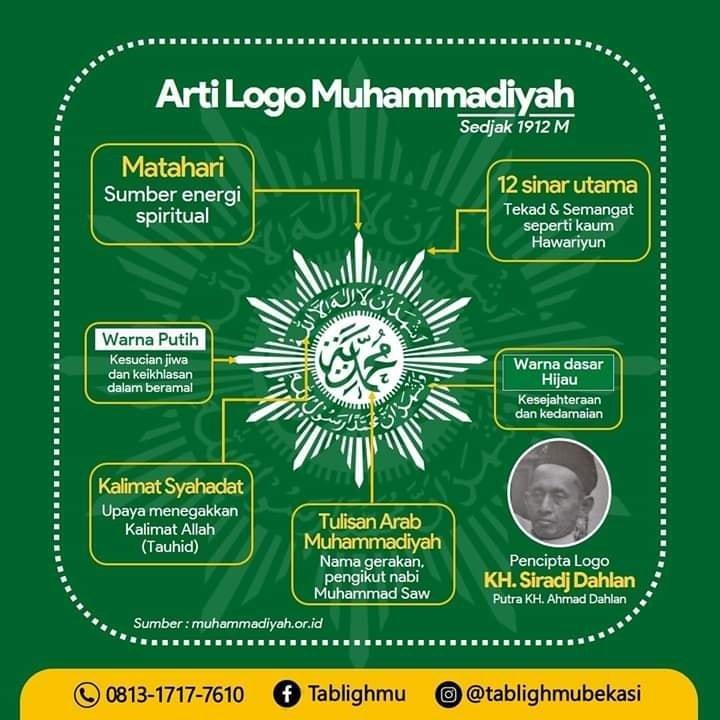 Arti Logo Muhammadiyah
